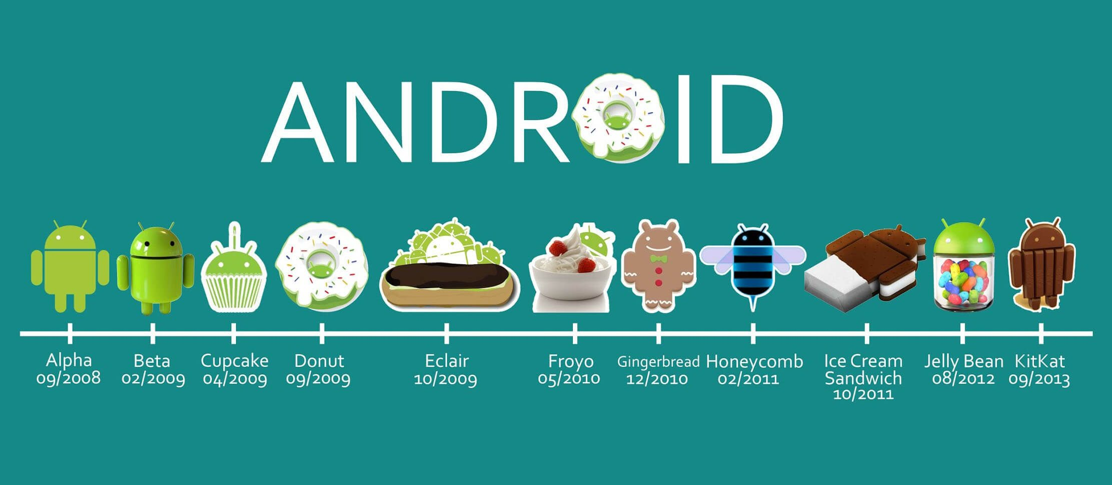 empezar acerca de android