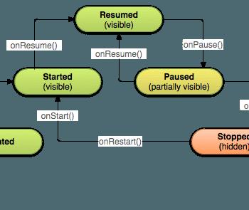 iniciar una actividad ciclo de vida actividad android