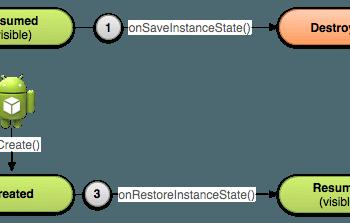 recrear una actividad ciclo de vida de una actividad android