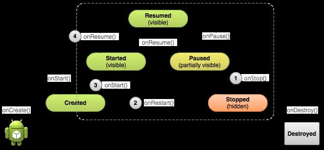 Figura 1. Cuando el usuario abandona tu actividad, el sistema llama a onStop() para parar la actividad (1). Si el usuario regresa a la actividad mientras está parada, el sistema llama a onRestart() (2), rápidamente es seguido por onStart() (3) y onResume(4). Presta atención a que no importa qué escenario provoca que la actividad se pare, el sistema siempre llama a onPause() antes de llamar a onStop().